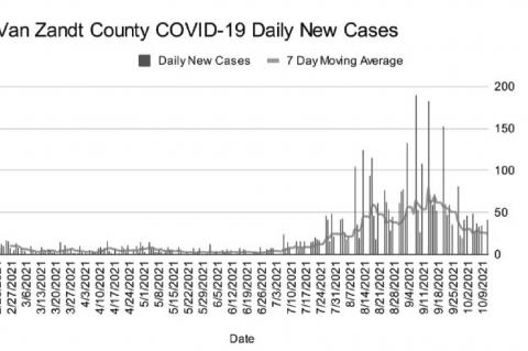 COVID-19 virus count slows