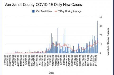 Canton sees 271 cases of virus