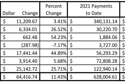 Modest sales tax revenue increase reported