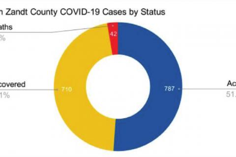 Canton has 420 cases of COVID-19