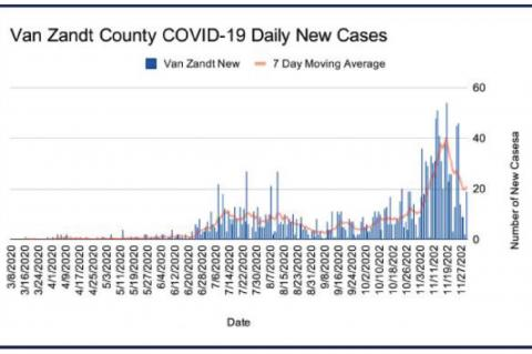Daily COVID-19 case number slowly dropping